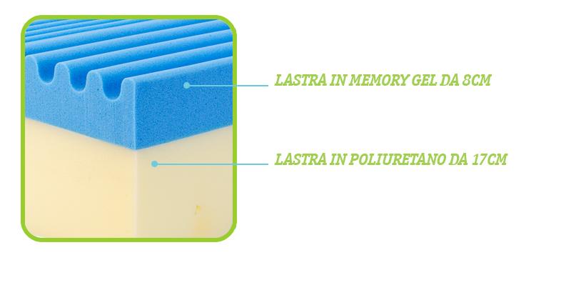 Materasso FRIDA PLUS con memory da 7cm scontato al 50%