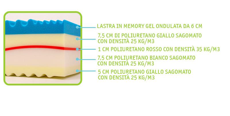 materasso-relax-memory-foam