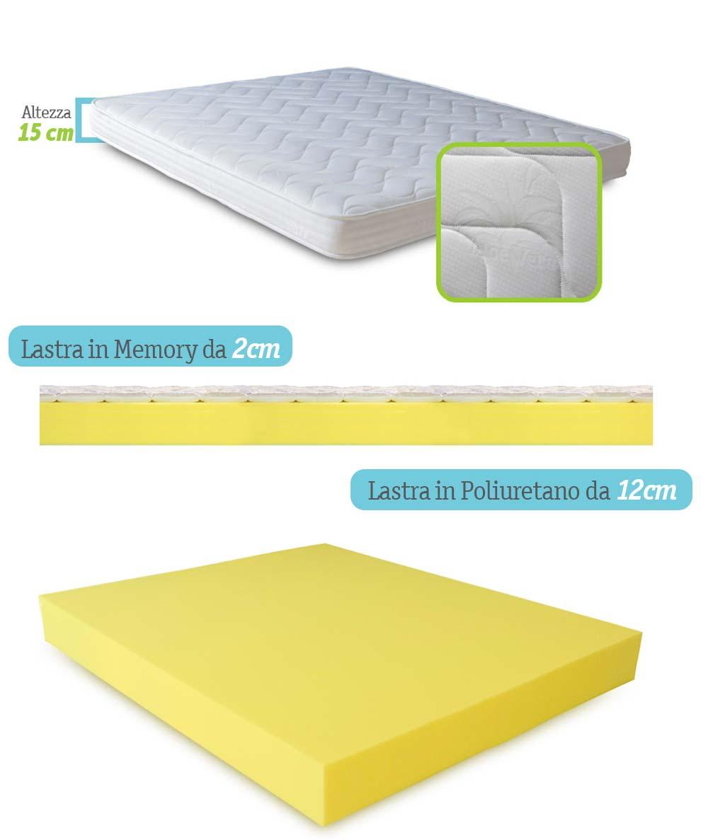 Materasso Ortopedico Caratteristiche.Materasso Ortopedico Al Miglior Prezzo Con Memory Foam E